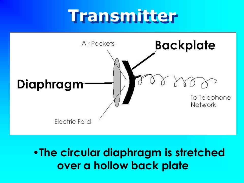 Transmitter The circular diaphragm is stretched over a hollow back plate Diaphragm Backplate