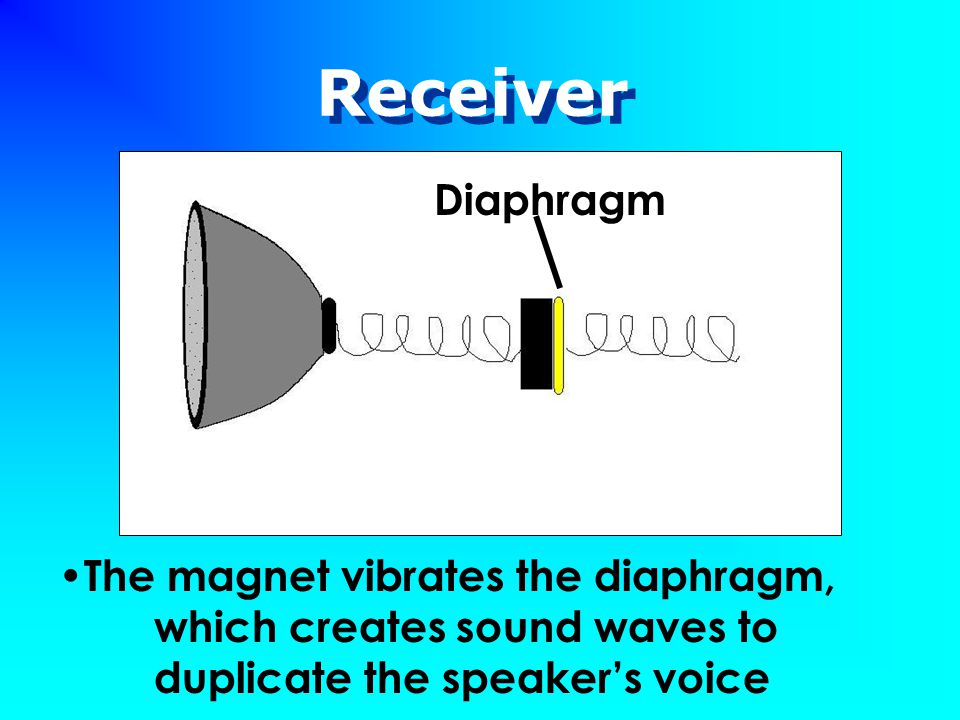 Receiver The magnet vibrates the diaphragm, which creates sound waves to duplicate the speaker's voice Diaphragm