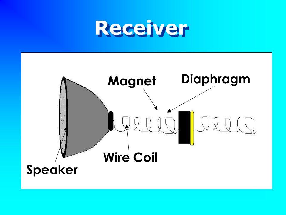 Receiver Speaker Wire Coil Magnet Diaphragm
