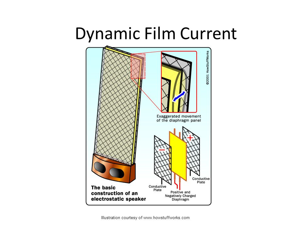Illustration courtesy of www.howstuffworks.com Dynamic Film Current