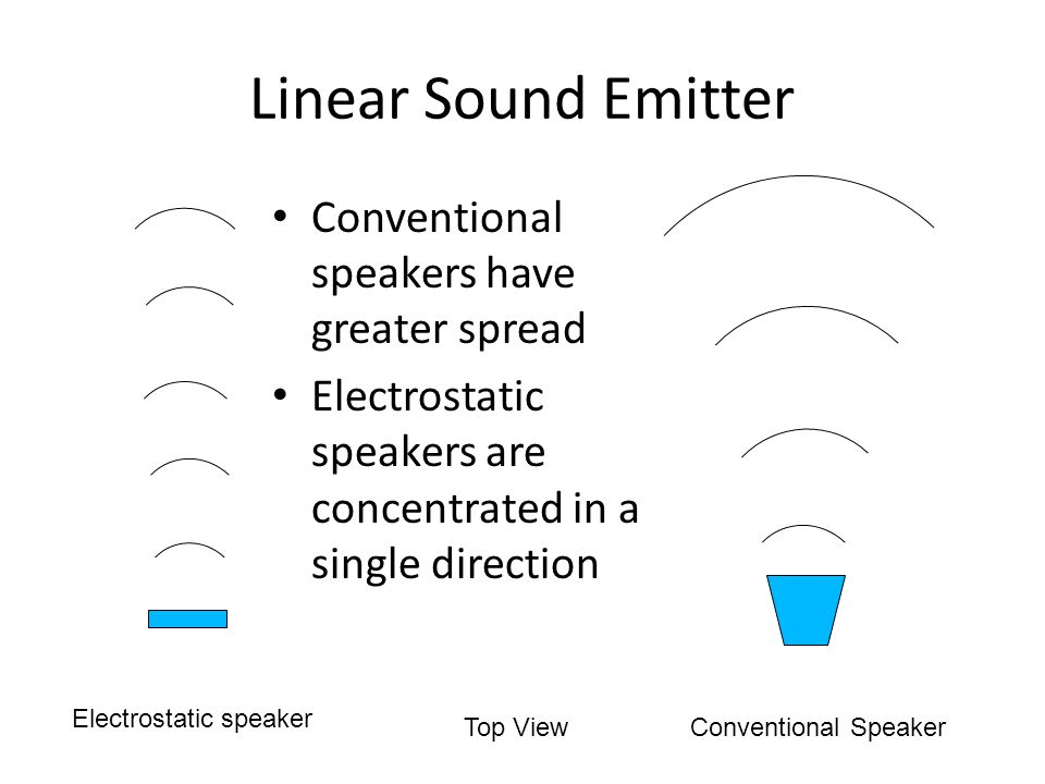 Top View Electrostatic speaker Conventional Speaker Linear Sound Emitter Conventional speakers have greater spread Electrostatic speakers are concentrated in a single direction