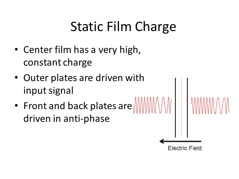 Center film has a very high, constant charge Outer plates are driven with input signal Front and back plates are driven in anti-phase Static Film Charge Electric Field