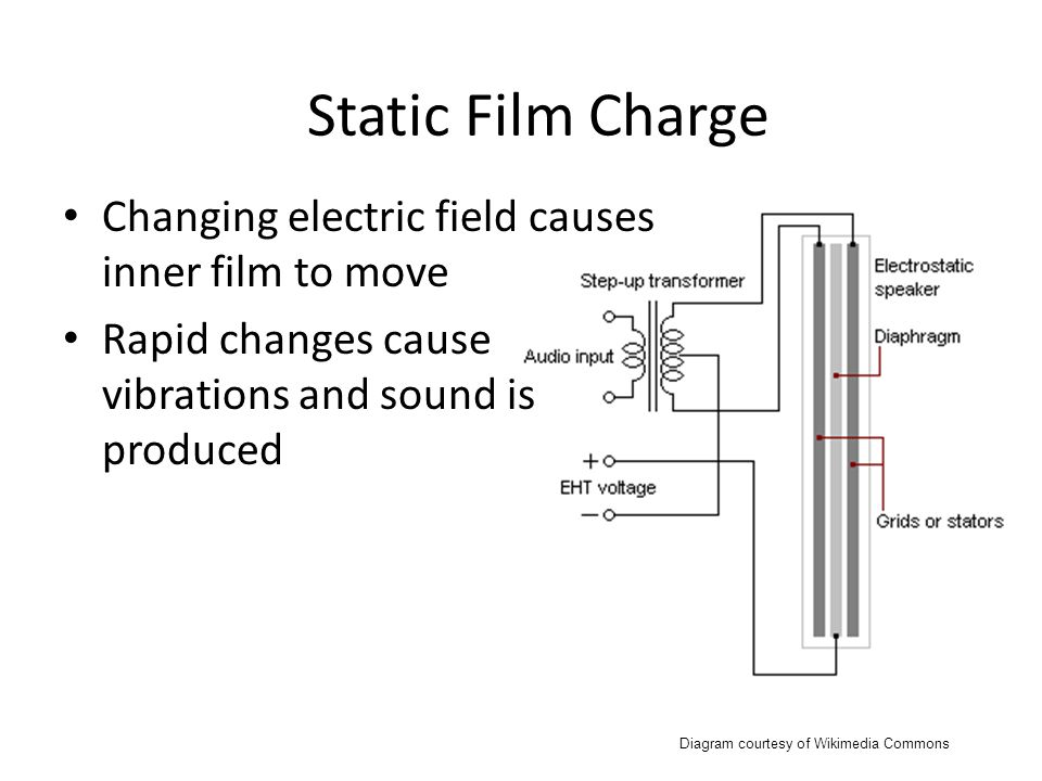 Diagram courtesy of Wikimedia Commons Static Film Charge Changing electric field causes inner film to move Rapid changes cause vibrations and sound is produced