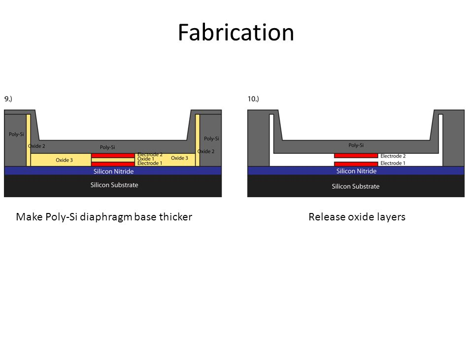 Fabrication Make Poly-Si diaphragm base thickerRelease oxide layers