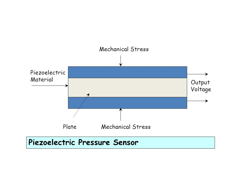 3. PIZOELECTRIC PRESSURE SENSOR This sensor consists of a piezoelectric crystal (made from quartz) which functions as a force- sensitive voltage sourc