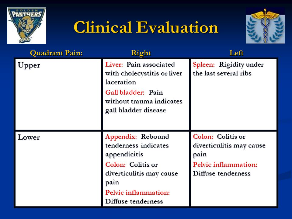 Clinical Evaluation Upper Liver: Pain associated with cholecystitis or liver laceration Pain without trauma indicates gall bladder disease Gall bladder: Pain without trauma indicates gall bladder disease Spleen: Rigidity under the last several ribs Lower Appendix: Rebound tenderness indicates appendicitis Colon: Colitis or diverticulitis may cause pain Pelvic inflammation: Diffuse tenderness Colon: Colitis or diverticulitis may cause pain Pelvic inflammation: Diffuse tenderness Quadrant Pain: Right Left