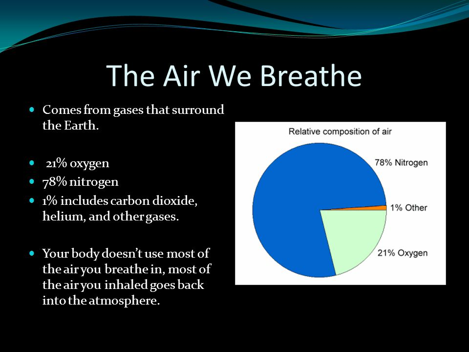 The Air We Breathe Comes from gases that surround the Earth. 21% oxygen 78% nitrogen 1% includes carbon dioxide, helium, and other gases. Your body do