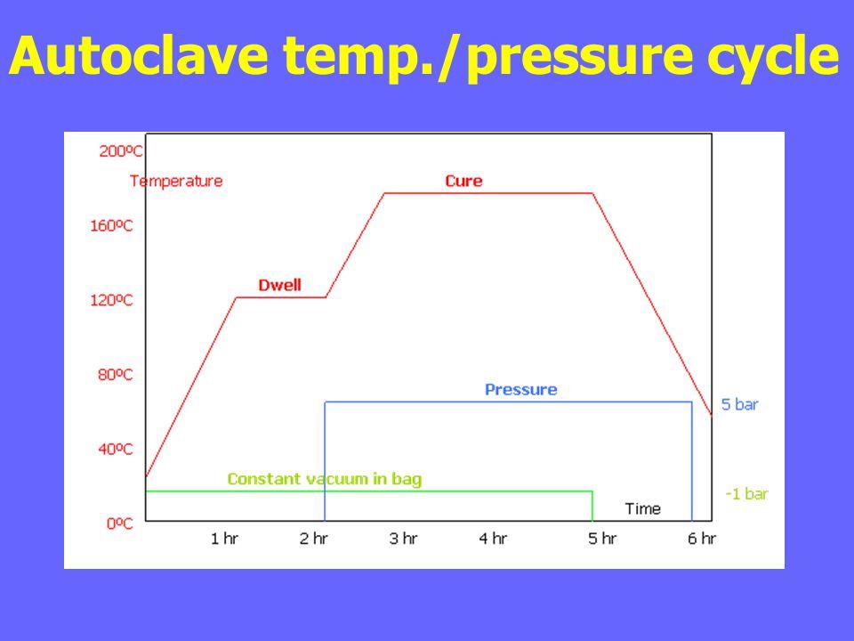 Autoclave temp./pressure cycle