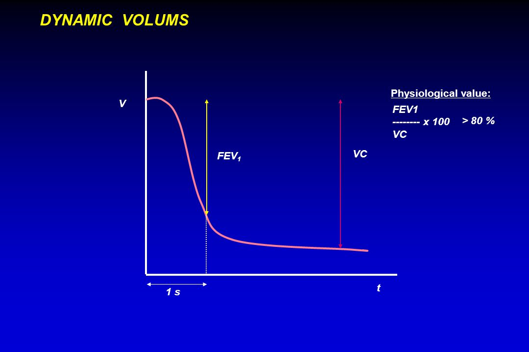 1 s FEV 1 VC V t DYNAMIC VOLUMS FEV1 -------- x 100 VC > 80 % Physiological value: