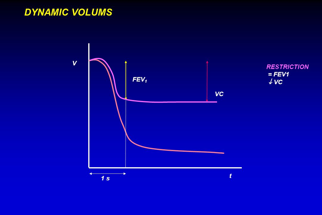1 s FEV 1 VC V t DYNAMIC VOLUMS RESTRICTION = FEV1  VC