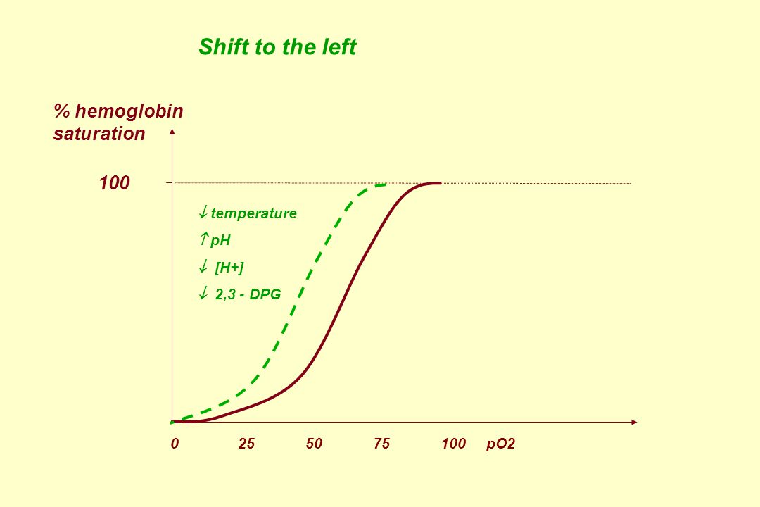 100 Shift to the left  temperature  pH  [H+]  2,3 - DPG % hemoglobin saturation 0 25 5075 100 pO2