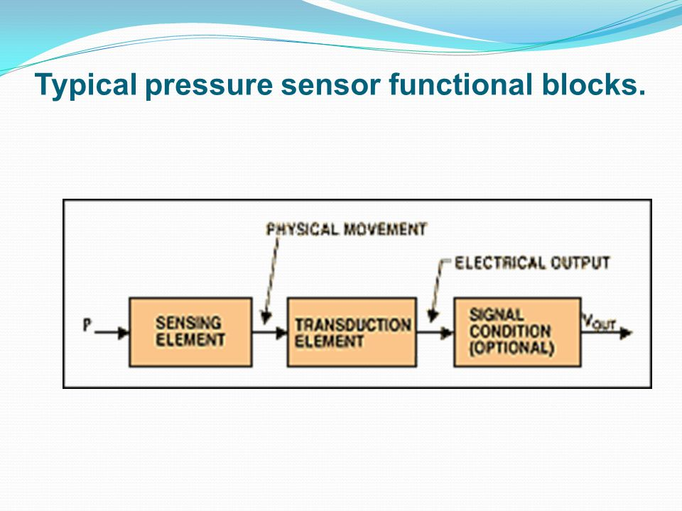 Typical pressure sensor functional blocks.