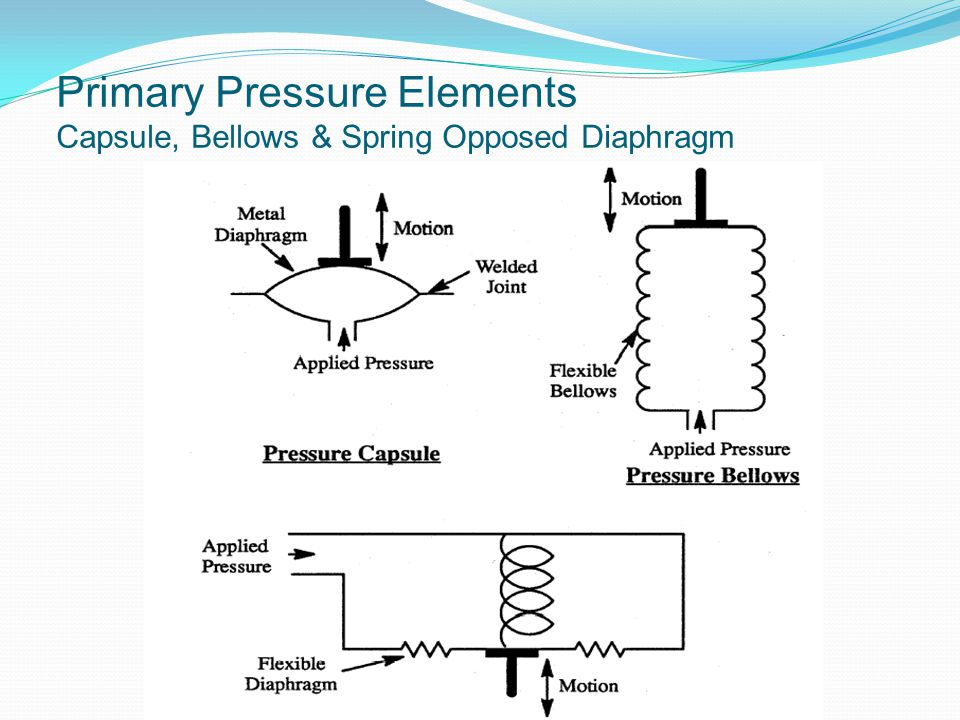 Primary Pressure Elements Capsule, Bellows & Spring Opposed Diaphragm