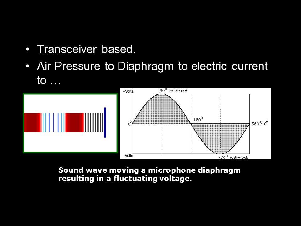 Transceiver based.