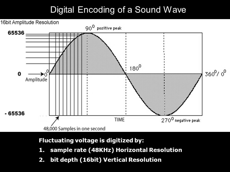 Digital Encoding of a Sound Wave Fluctuating voltage is digitized by: 1.sample rate (48KHz) Horizontal Resolution 2.bit depth (16bit) Vertical Resolution