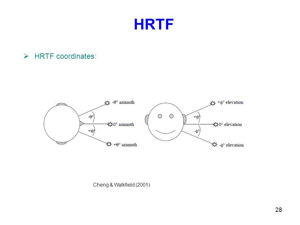 28 HRTF  HRTF coordinates: Cheng & Walkfield (2001)