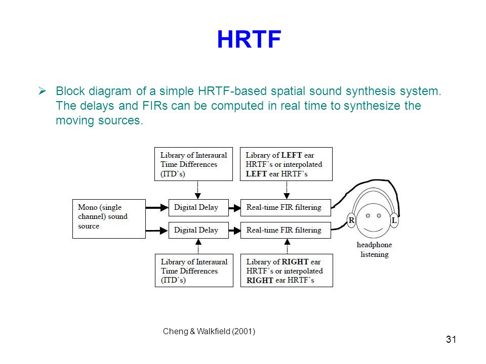 31 HRTF  Block diagram of a simple HRTF-based spatial sound synthesis system.