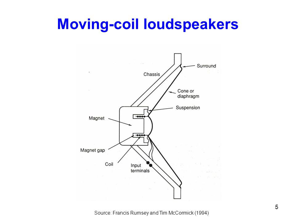 5 Moving-coil loudspeakers Source: Francis Rumsey and Tim McCormick (1994)