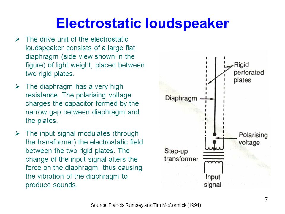 7 Electrostatic loudspeaker Source: Francis Rumsey and Tim McCormick (1994)  The drive unit of the electrostatic loudspeaker consists of a large flat diaphragm (side view shown in the figure) of light weight, placed between two rigid plates.