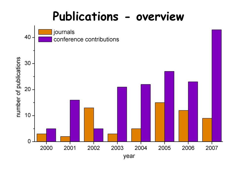 Publications - overview