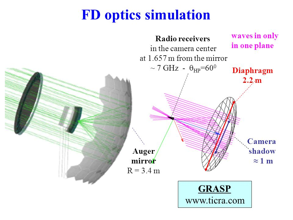 FD optics simulation Diaphragm 2.2 m Camera shadow ≈ 1 m GRASP www.ticra.com waves in only in one plane Radio receivers in the camera center at 1.657 m from the mirror ~ 7 GHz -  HP =60 0 Auger mirror R = 3.4 m