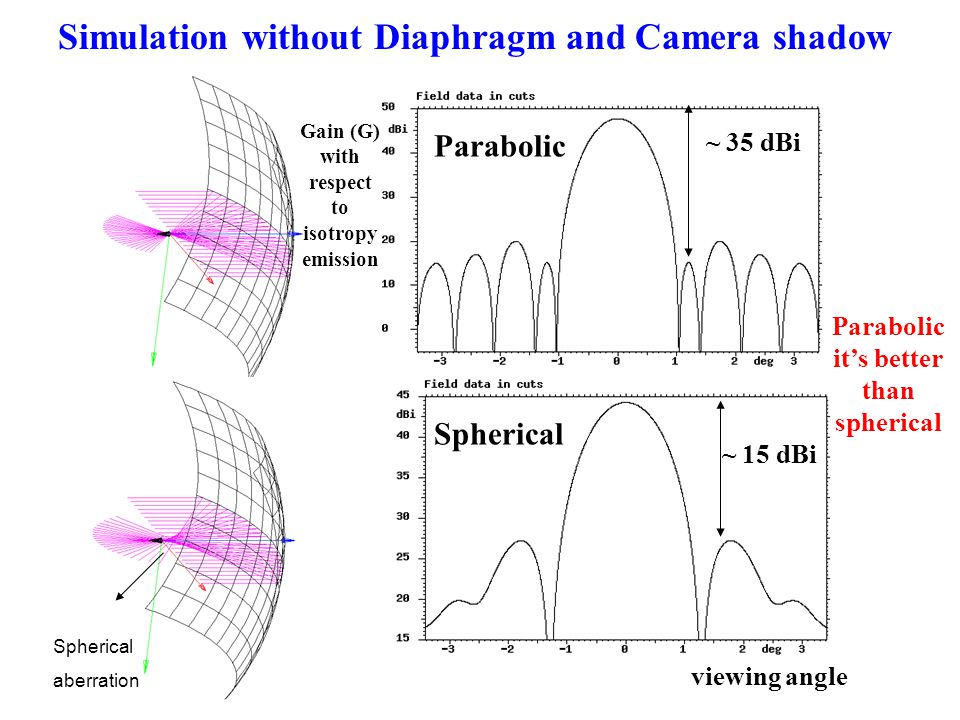 Spherical aberration Spherical Parabolic Gain (G) with respect to isotropy emission Simulation without Diaphragm and Camera shadow viewing angle Parabolic it's better than spherical ~ 35 dBi ~ 15 dBi