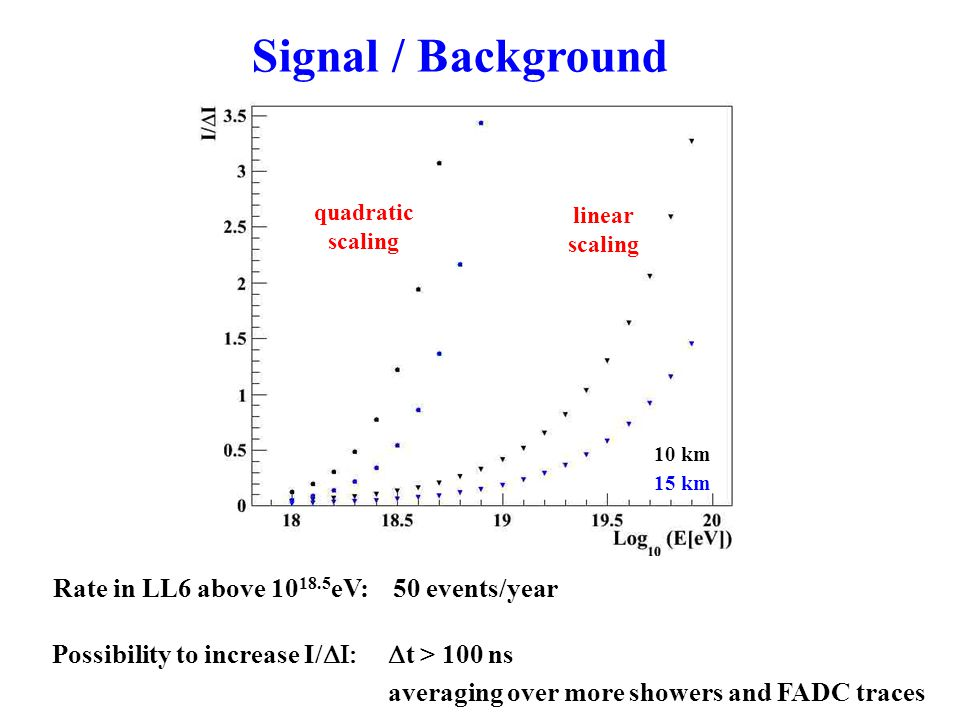 quadratic scaling linear scaling 15 km 10 km Possibility to increase I/  t > 100 ns averaging over more showers and FADC traces Rate in LL6 above 10 18.5 eV: 50 events/year Signal / Background