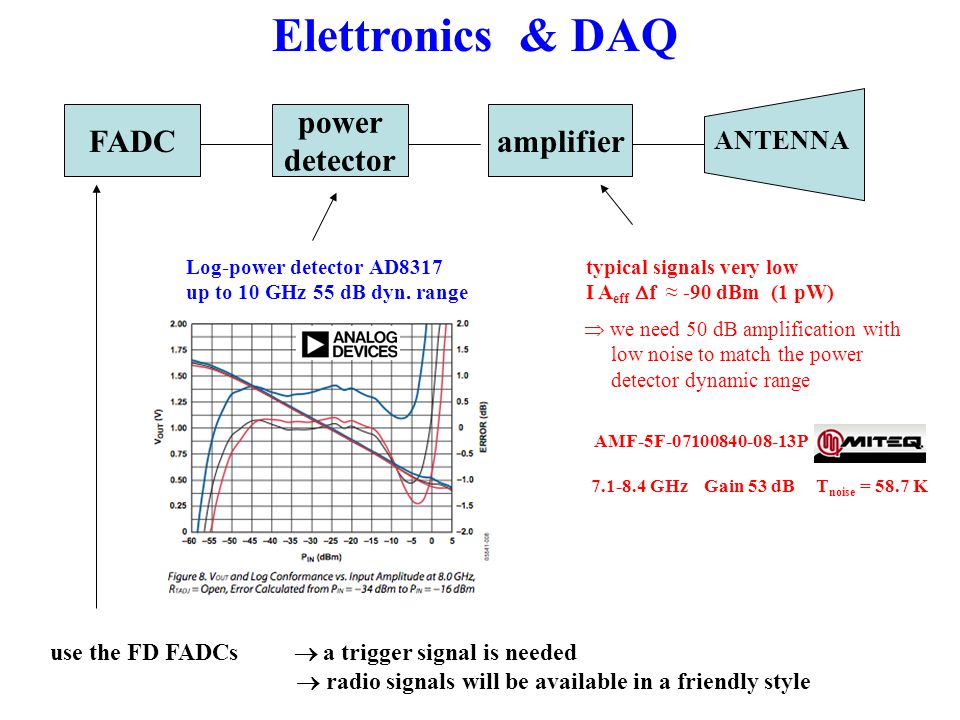 Elettronics & DAQ amplifier ANTENNA power detector FADC Log-power detector AD8317 up to 10 GHz 55 dB dyn.