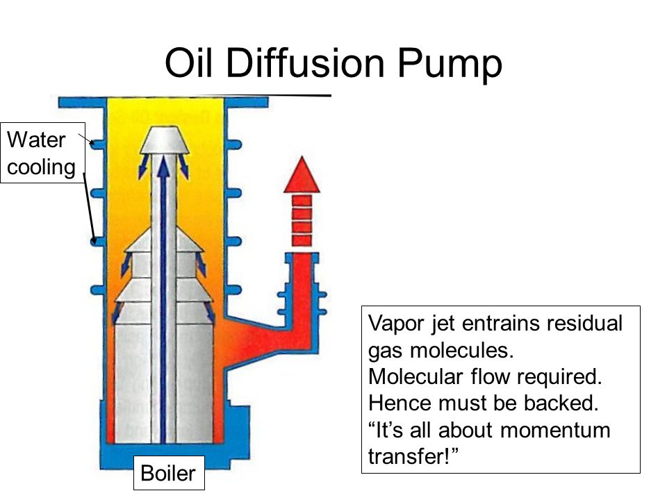 Oil Diffusion Pump Text Vapor jet entrains residual gas molecules.