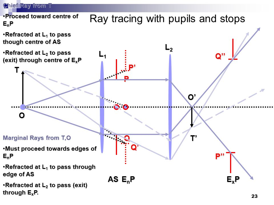 23 Ray tracing with pupils and stops P' Q' O EnPEnPEnPEnP Q'' P'' ExPExPExPExP P Q AS T Marginal Rays from T,O Must proceed towards edges of E n PMust proceed towards edges of E n P Refracted at L 1 to pass through edge of ASRefracted at L 1 to pass through edge of AS Refracted at L 2 to pass (exit) through E x P.Refracted at L 2 to pass (exit) through E x P.