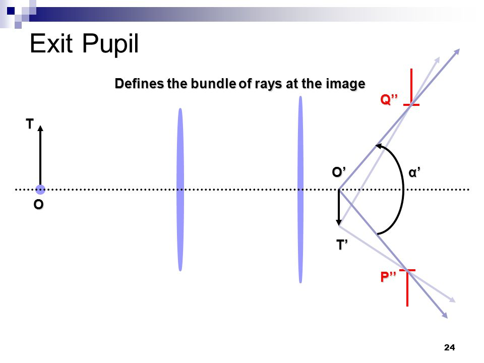 24 Exit Pupil Defines the bundle of rays at the image O Q'' P'' T T' O' α'α'α'α'