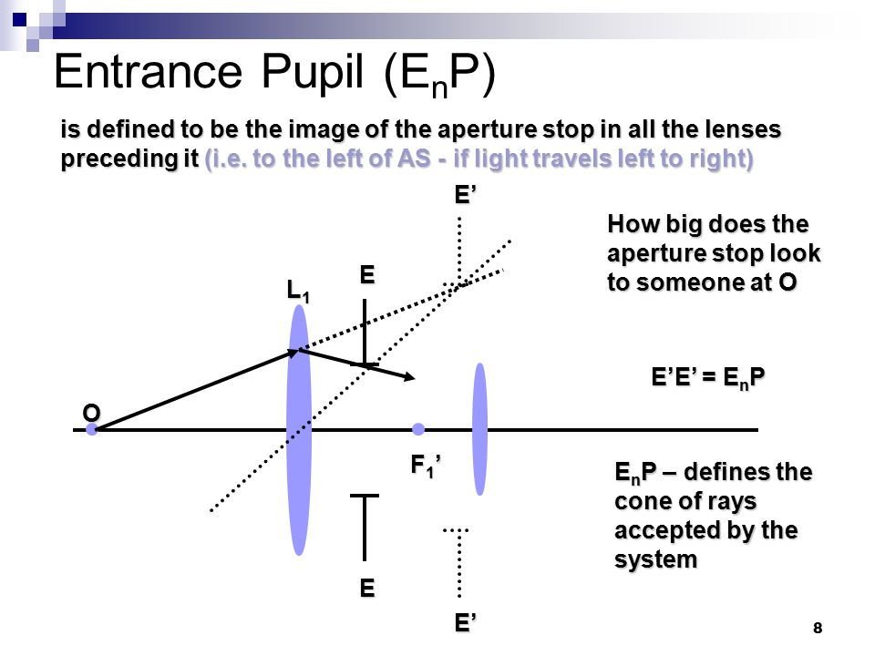8 Entrance Pupil (E n P) is defined to be the image of the aperture stop in all the lenses preceding it (i.e.