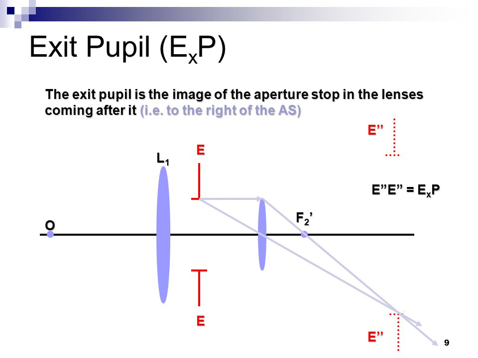 10 Location of Aperture Stop (AS) In a complex system, the AS can be found by considering each element in the system The element which gives the entrance pupil subtending the smallest angle at the object point O is the AS Example, Telescope eyepiece Objective=AS=E n P