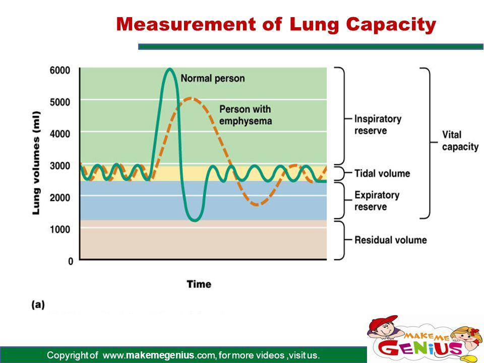 Copyright of www.makemegenius.com, for more videos,visit us. Measurement of Lung Capacity