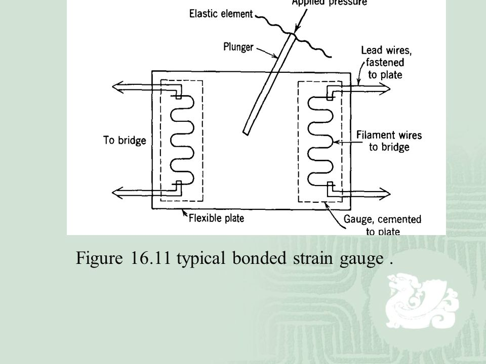 Figure 16.11 typical bonded strain gauge.