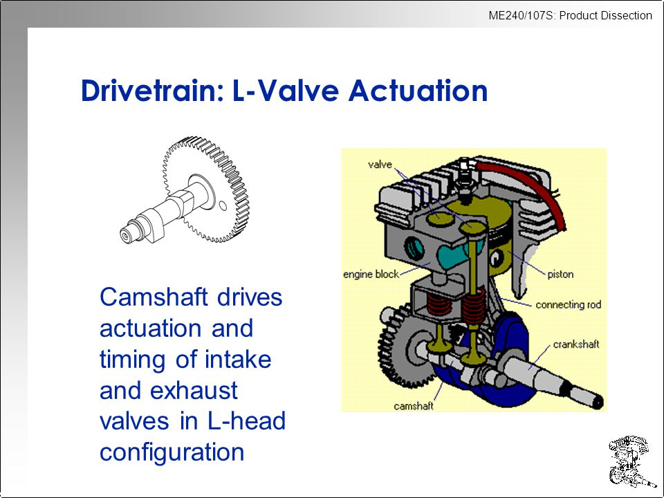 ME240/107S: Product Dissection Drivetrain: L-Valve Actuation Camshaft drives actuation and timing of intake and exhaust valves in L-head configuration