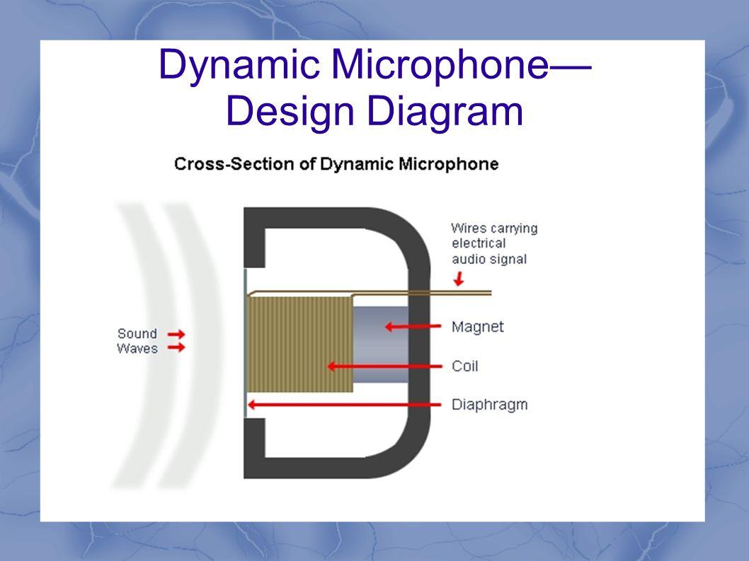 Dynamic Microphone— Design Diagram