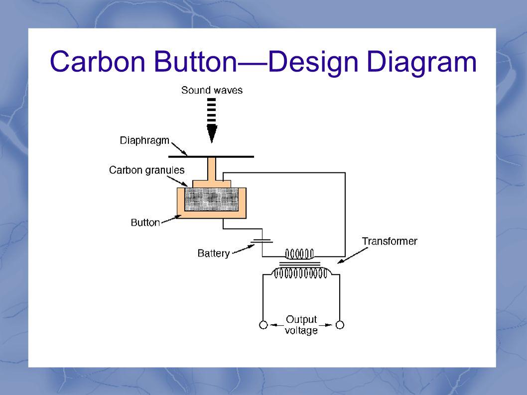 Carbon Button—Design Diagram