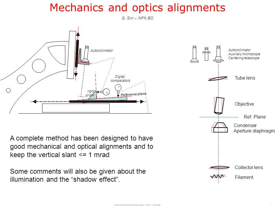 Mechanics and Optics Alignments - G.Sirri (INFN BO)2 Contents MechanicsReference plane M1.