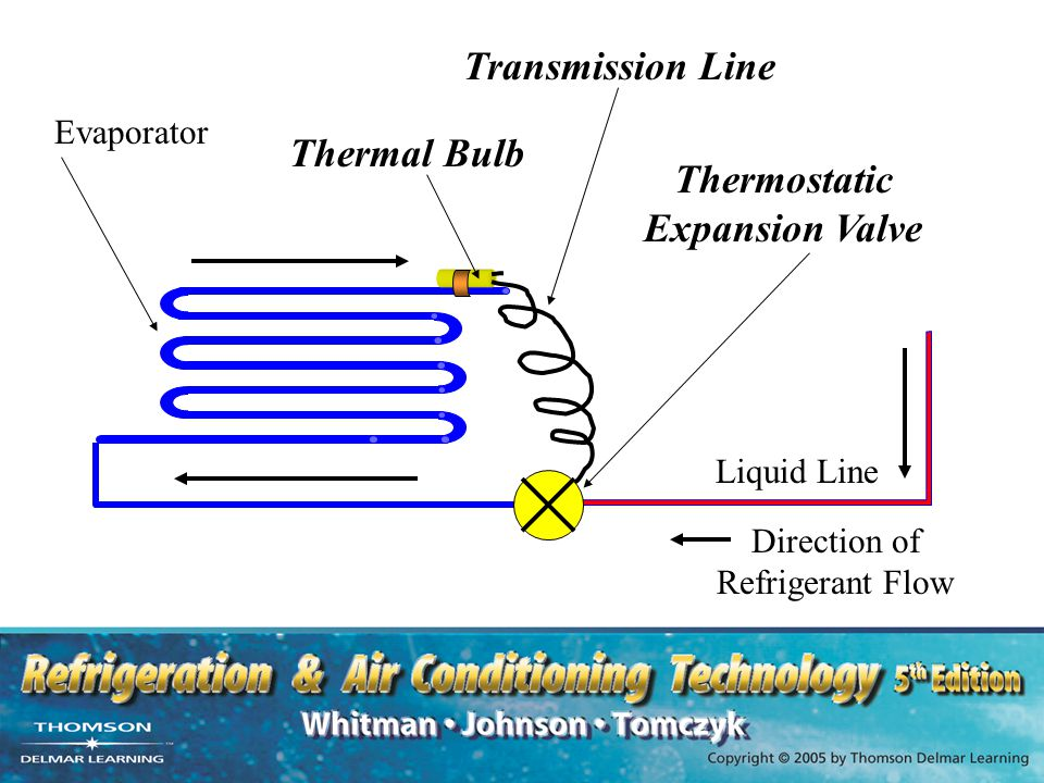 THE SENSING BULB AND TRANSMISSION LINE Senses temperature at the outlet of the evaporator This temperature is converted to a pressure and is transmitted to the top of the diaphragm The fluid in the bulb responds to a pressure / temperature relationship When the suction line temperature goes up, the bulb pressure goes up The bulb pressure is the only opening pressure that controls the valve