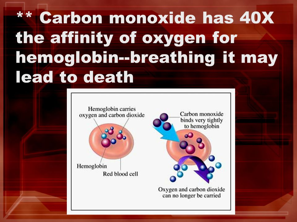 ** Carbon monoxide has 40X the affinity of oxygen for hemoglobin--breathing it may lead to death