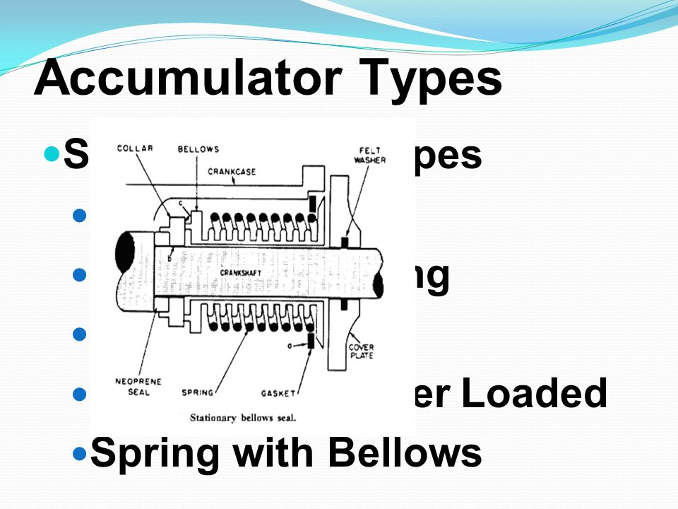 Accumulator Types Spring Loaded Types Sealed Piston Compound Spring Diaphragm Hydraulic Counter Loaded Spring with Bellows