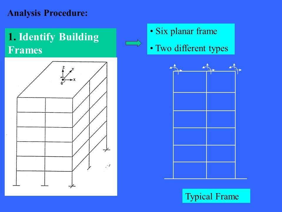 Analysis Procedure: 1. Identify Building Frames Six planar frame Two different types Typical Frame