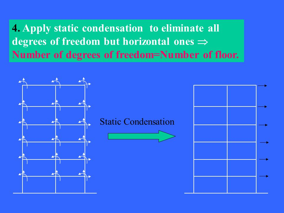 4. Apply static condensation to eliminate all degrees of freedom but horizontal ones  Number of degrees of freedom=Number of floor. Static Condensati