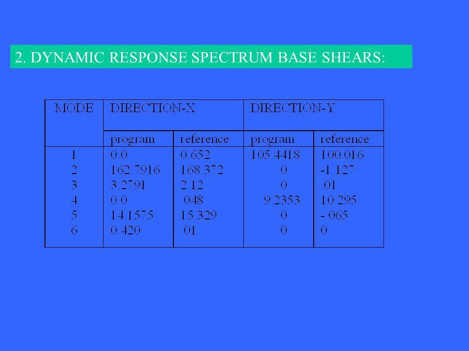 2. DYNAMIC RESPONSE SPECTRUM BASE SHEARS: