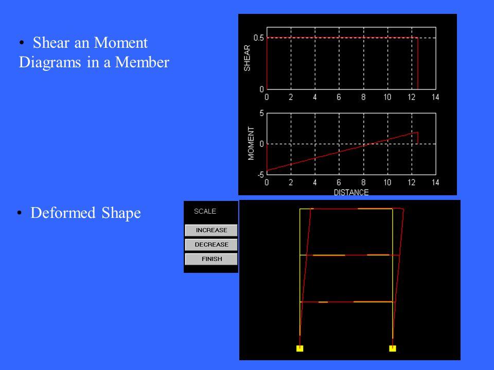 Shear an Moment Diagrams in a Member Deformed Shape