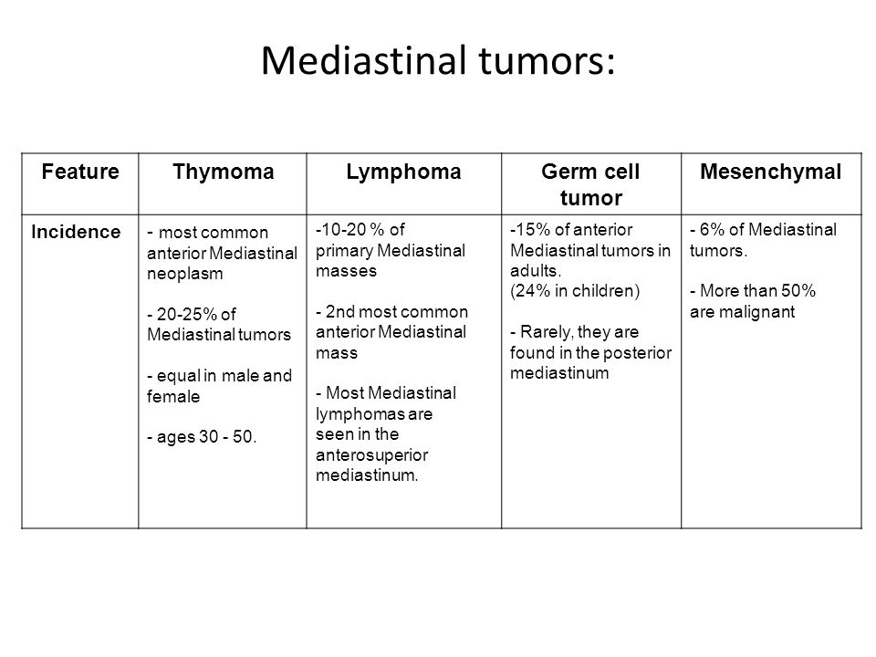 Mediastinal tumors: FeatureThymomaLymphomaGerm cell tumor Mesenchymal Incidence- most common anterior Mediastinal neoplasm - 20-25% of Mediastinal tum