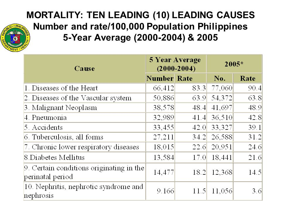 MORTALITY: TEN LEADING (10) LEADING CAUSES Number and rate/100,000 Population Philippines 5-Year Average (2000-2004) & 2005