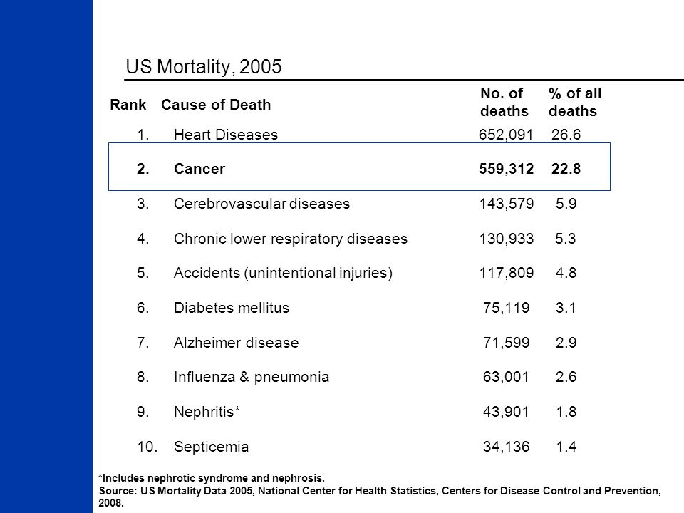 US Mortality, 2005 *Includes nephrotic syndrome and nephrosis. Source: US Mortality Data 2005, National Center for Health Statistics, Centers for Dise