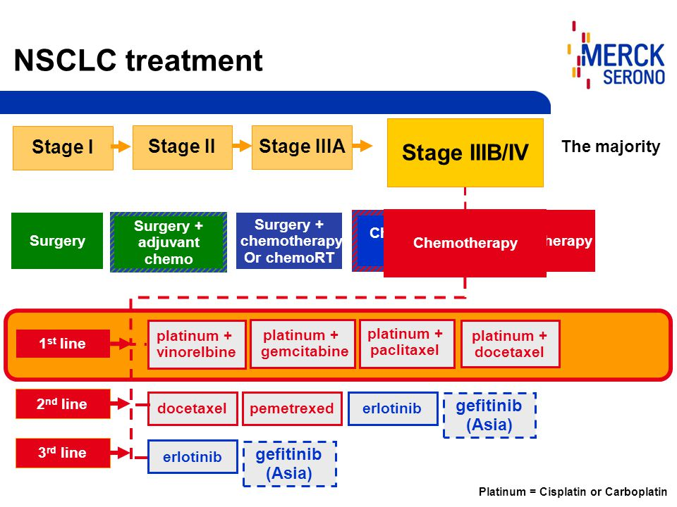 Surgery + chemotherapy Or chemoRT Surgery + adjuvant chemo Surgery Chemoradio therapy Chemotherapy NSCLC treatment Stage IIIB/IV Stage I Stage IIStage